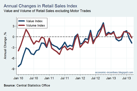 Annual Change Ex Motor Trade Index to Sep 2013