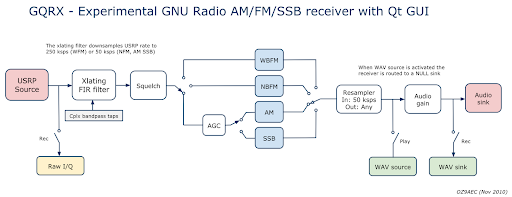 High level flowgraph of the gqrx AM/FM/SSB receiver.