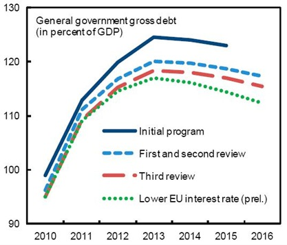 IMF Debt Projections