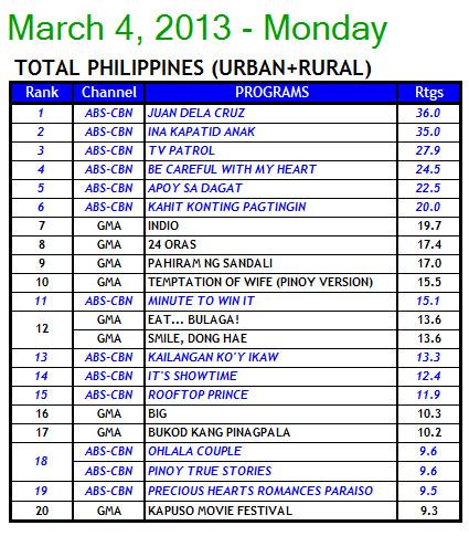 Kantar Media Total Philippines Household TV Ratings - March 4, 2013