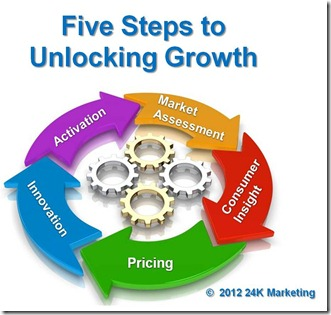5 steps to unlocking growth