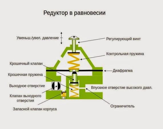 углекислотный пивной схема