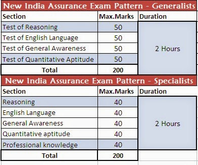 new india assurance exam pattern,new india assurance company exam pattern books