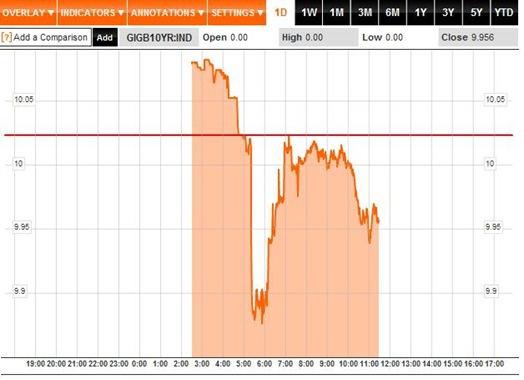 Bond Yields 1D 08-08-2011
