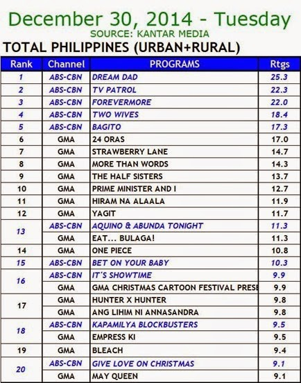 Kantar Media National TV Ratings - Dec. 30, 2014 (Tuesday)