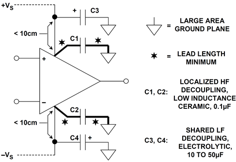 Proper low and high-frequency decoupling techniques for op amps