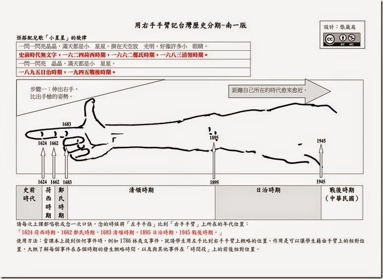 用右手手臂記台灣歷史分期_南一_01