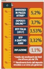 dividendi-borsa-milano