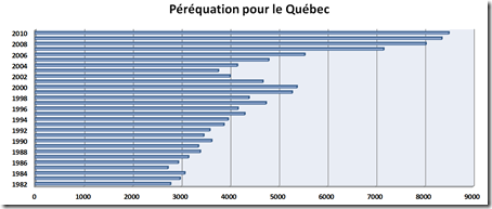 Péréquation - Québec