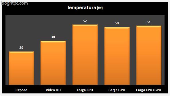 Temperatura AMD A10 6700