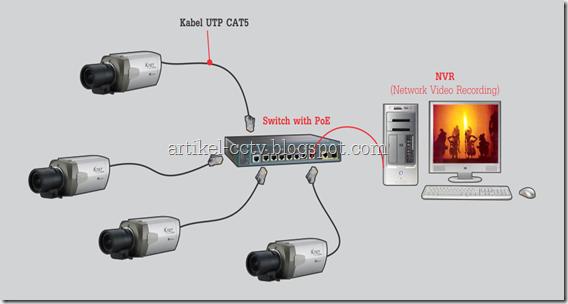 instalasi cctv ip camera 2