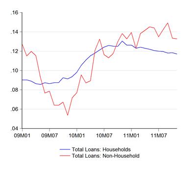 06_loans_sec