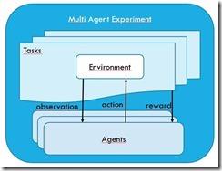 multi-agent framework