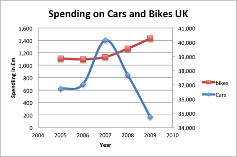 cars-bikes-spending