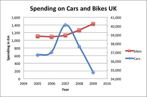 cars-bikes-spending