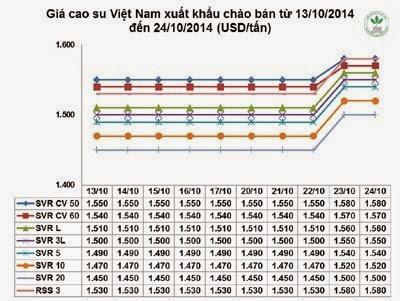 Giá cao su thiên nhiên trong tuần từ ngày 20/10 đến 24/10/2014