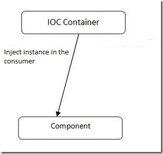 IOC_container