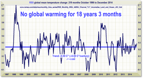 no-global-warm-18-yrs-chart