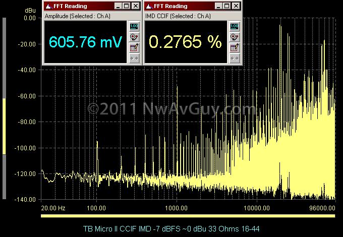 TB Micro II CCIF IMD -7 dBFS ~0 dBu 33 Ohms 16-44