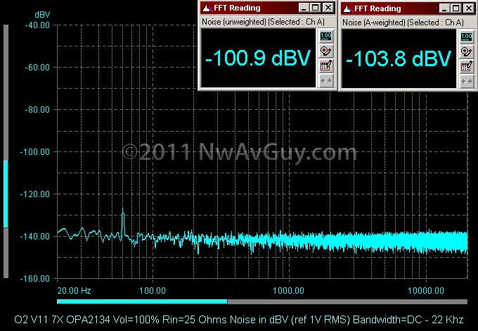 O2 V11 7X OPA2134 Vol=100% Rin=25 Ohms Noise in dBV (ref 1V RMS) Bandwidth=DC - 22 Khz
