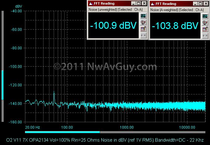 O2 V11 7X OPA2134 Vol=100% Rin=25 Ohms Noise in dBV (ref 1V RMS) Bandwidth=DC - 22 Khz