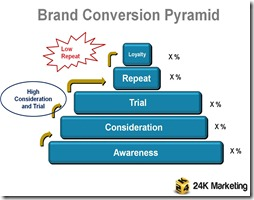 Brand Conversion Pyramid - low repeat