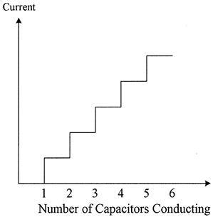 Relationship between current and number of capacitors conducting in the TSC