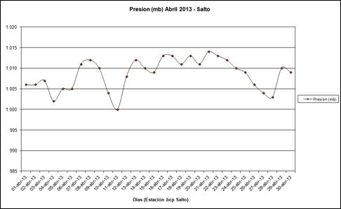 Presion (Abril 2013)