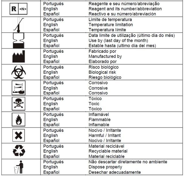 Artesanato Em Mdf Para Cozinha ~ Conheça os símbolos usados nas embalagens dos kits e seus significados Biomedicina Padr u0
