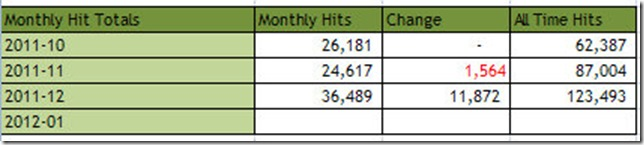 2012-01 Site Statistic Totals monthly chart 182012 11218 PM