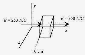 How To Solve Physics Problems Gauss' Law problems and