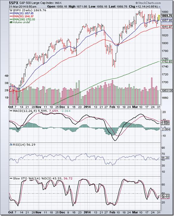 S&P 500_Mar2814