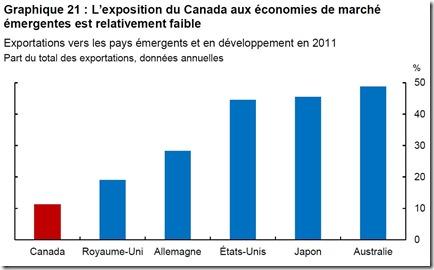 L'exposition du Canada aux économies de marché émergentes