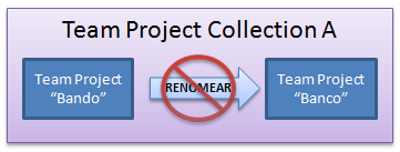 Renomear team projects
