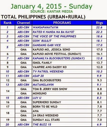 Kantar Media National TV Ratings - Jan 4 2015 (Sun)