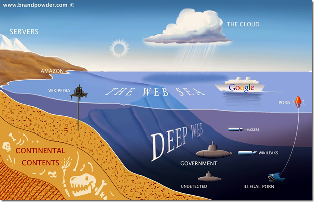 DeepWeb as a Sea