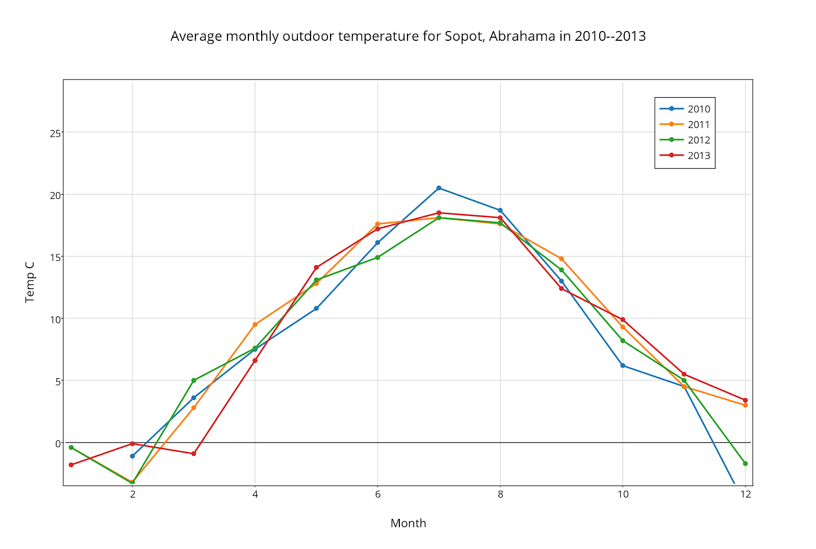 Average monthly outdoor temperature for Sopot