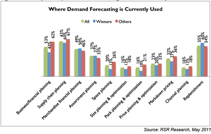 Supply Chain Management: Leverage Your Demand Forecasting