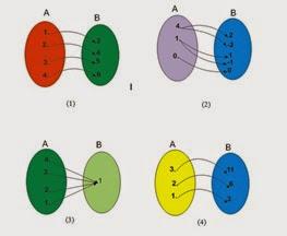 Relasi antara anggota dua himpunan matematika pada gambar 1 3 dan 4 setiap anggota himpunan a mempunyai pasangan tepat satu anggota himpunan b relasi yang memiliki ciri seperti itu disebut fungsi atau ccuart Image collections