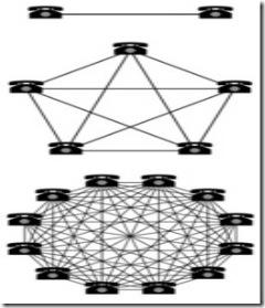 Metcalfe-s-Law-Image-via-Wikipedia