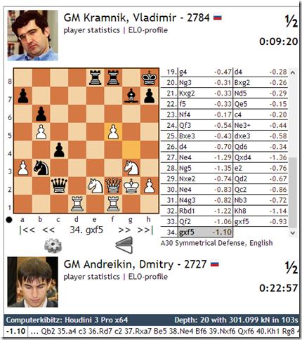 Game 4, Round 7, final FIDE WC 2013, Tromso, Norway