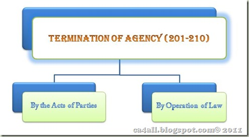 Termination Of Agency ca4all