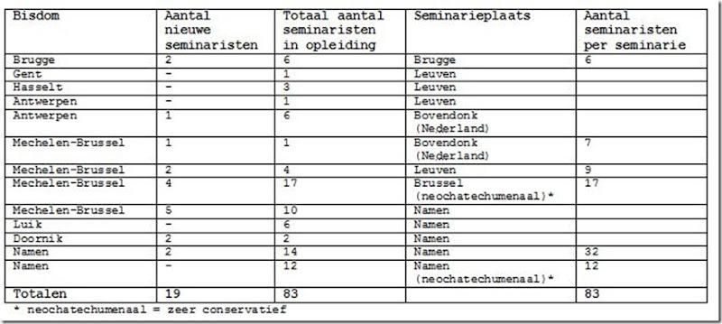 Week 2011-40 - Tabel seminaristen 2011