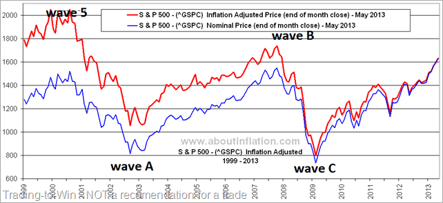 S_P_500_Inflation_Adjusted_chart_May_2013 (2)