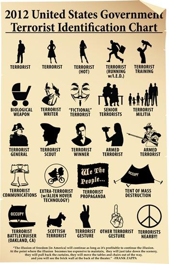 US-terrorist-identification-chart