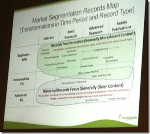 Market Segmentation Records Map