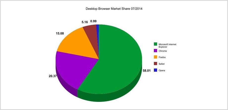 Browser: Luglio 2014