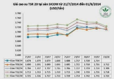 Giá cao su thiên nhiên trong tuần từ ngày 28.7 đến 01.8.2014