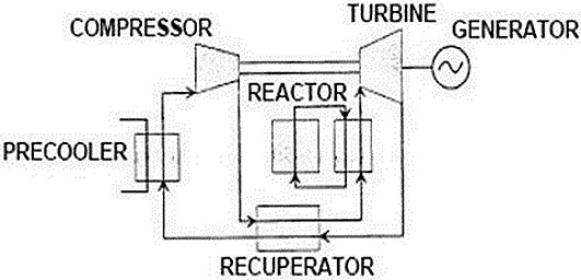 Major components of the indirect helium cycle gas reactors