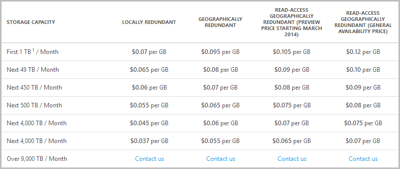 Geo-redundant storage charged at $0.095 per GB and read-access geo-redundant at $0.105 per GB for the preview and $0.12 per GB for general availability